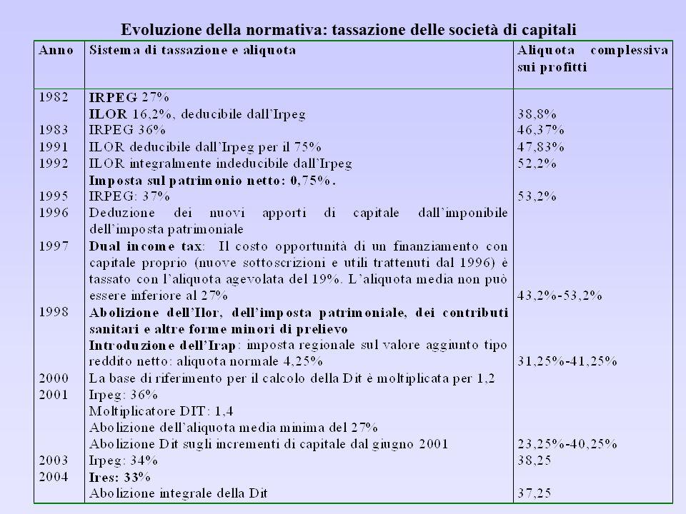 Evoluzione della normativa: tassazione delle società di capitali