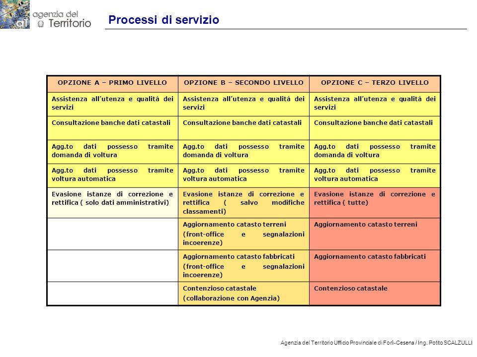 Processi di servizio OPZIONE A – PRIMO LIVELLO