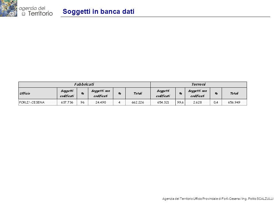 Soggetti in banca dati Agenzia del Territorio Ufficio Provinciale di Forlì-Cesena / Ing.