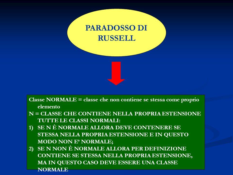 PARADOSSO DI RUSSELL Classe NORMALE = classe che non contiene se stessa come proprio elemento.