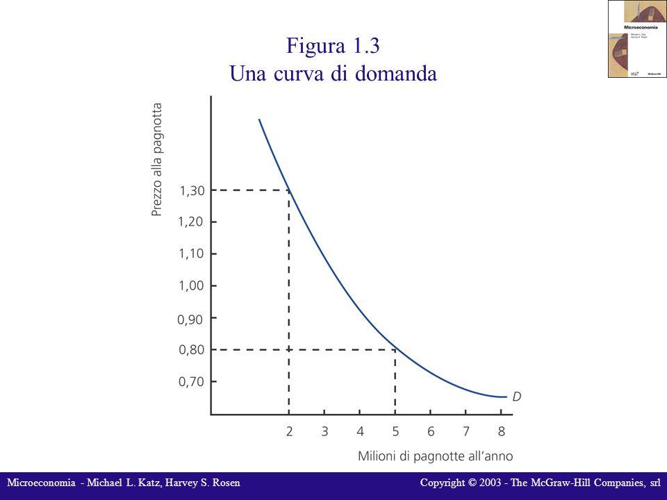 Figura 1.3 Una curva di domanda