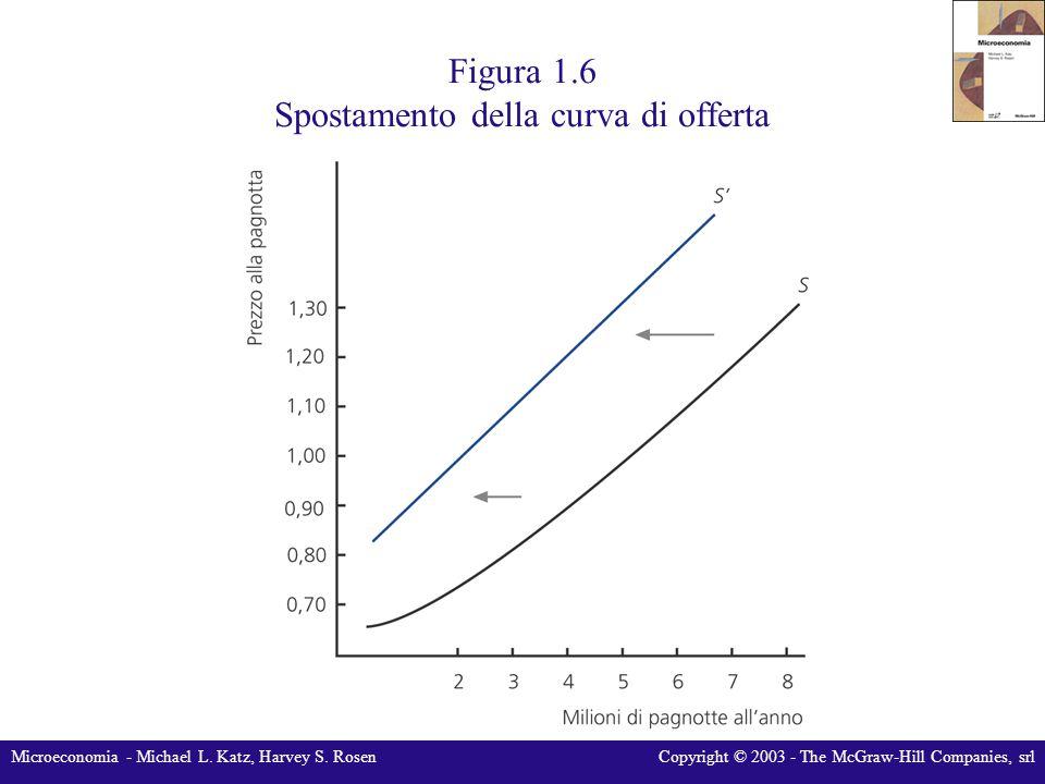 Figura 1.6 Spostamento della curva di offerta