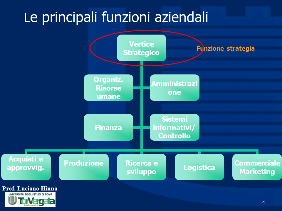 Le principali funzioni aziendali