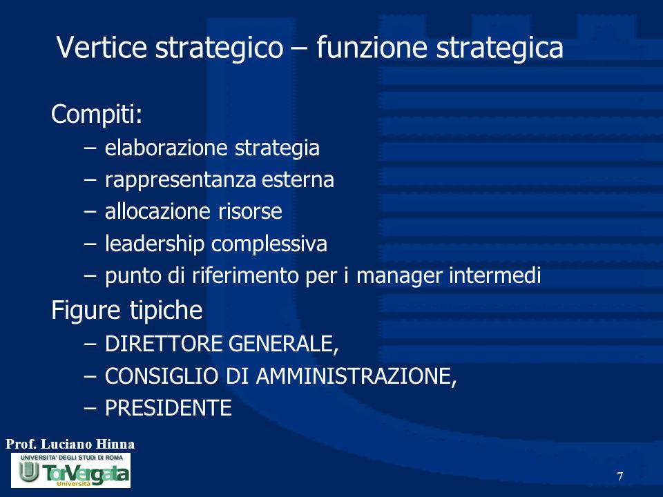 Vertice strategico – funzione strategica