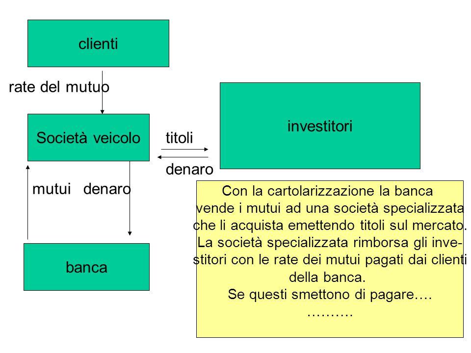 clienti rate del mutuo investitori Società veicolo titoli denaro mutui