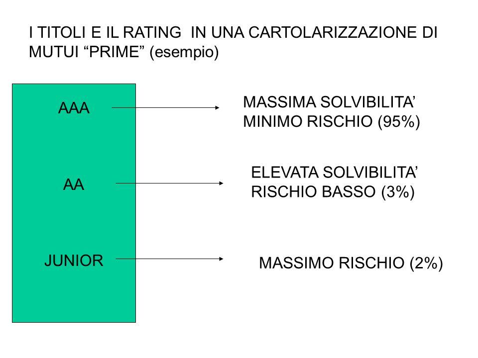 I TITOLI E IL RATING IN UNA CARTOLARIZZAZIONE DI MUTUI PRIME (esempio)