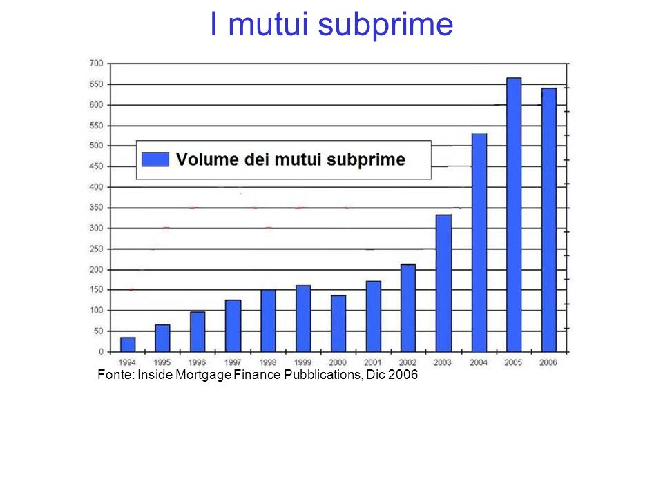Fonte: Inside Mortgage Finance Pubblications, Dic 2006
