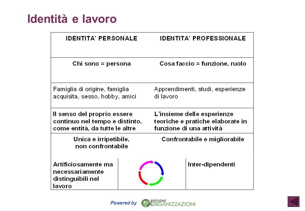 Identità e lavoro