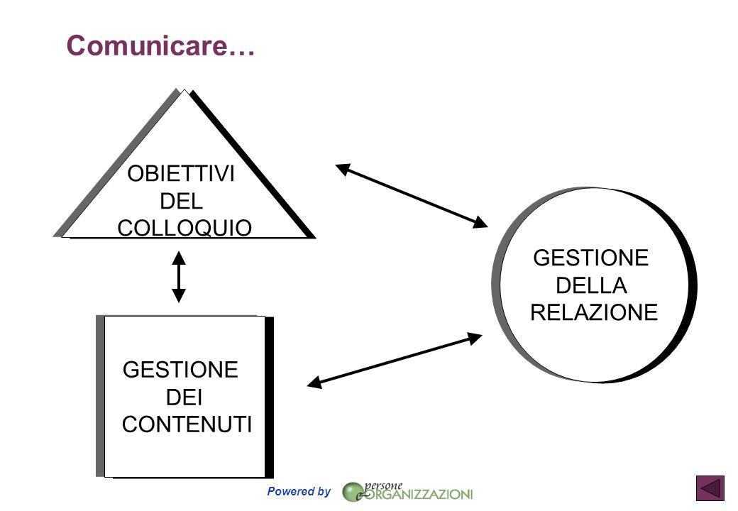 Comunicare… OBIETTIVI DEL COLLOQUIO GESTIONE DELLA RELAZIONE GESTIONE