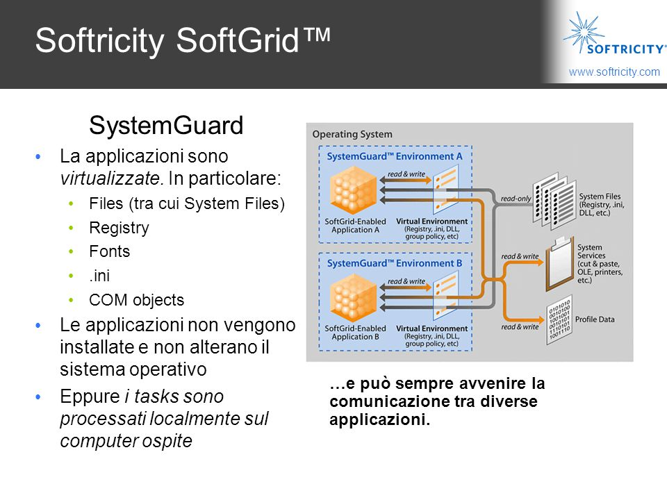 Softricity SoftGrid™ SystemGuard