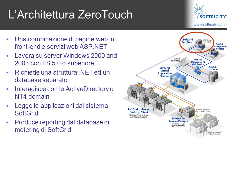 L'Architettura ZeroTouch