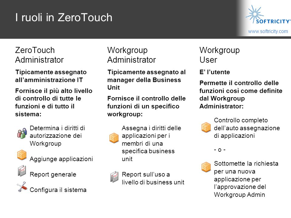 I ruoli in ZeroTouch ZeroTouch Administrator Workgroup Administrator