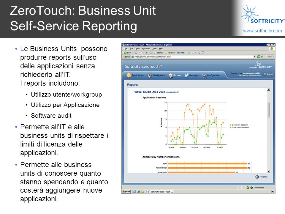 ZeroTouch: Business Unit Self-Service Reporting