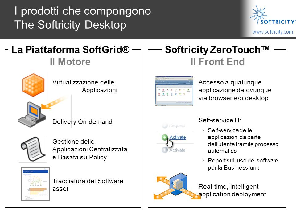 I prodotti che compongono The Softricity Desktop