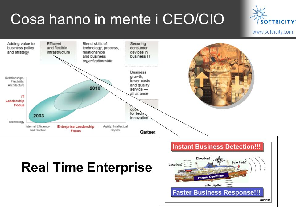 Cosa hanno in mente i CEO/CIO