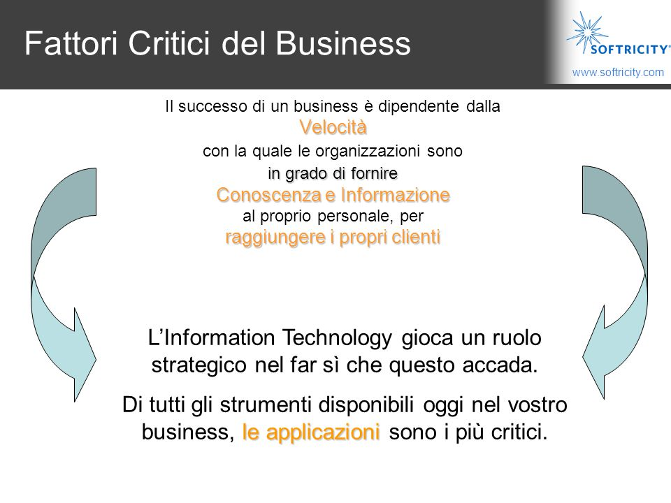 Fattori Critici del Business