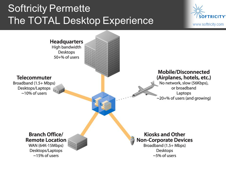 Softricity Permette The TOTAL Desktop Experience
