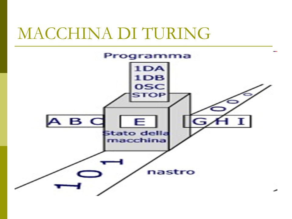 MACCHINA DI TURING