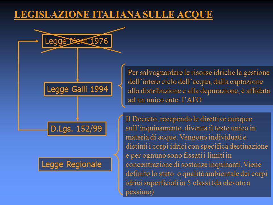 LEGISLAZIONE ITALIANA SULLE ACQUE