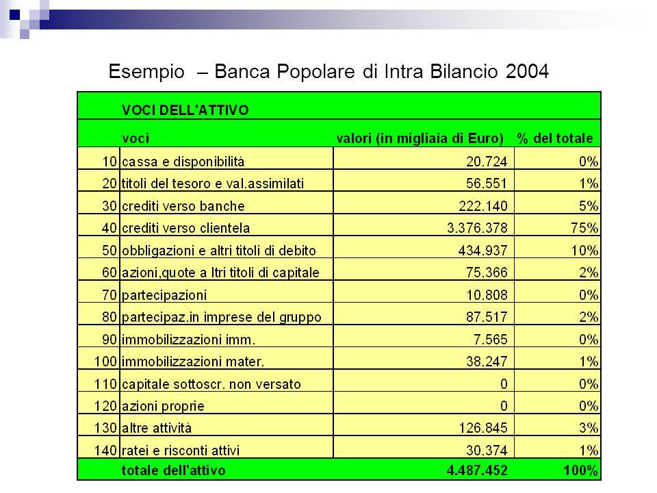 Esempio – Banca Popolare di Intra Bilancio 2004