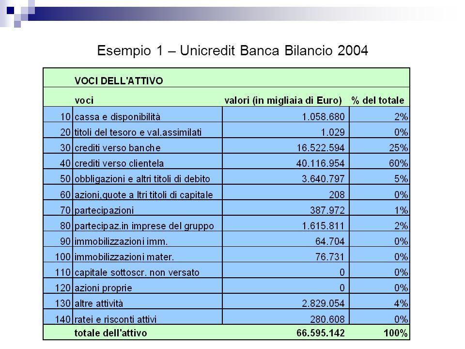 Esempio 1 – Unicredit Banca Bilancio 2004