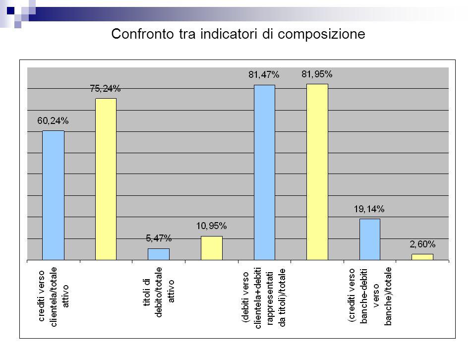 Confronto tra indicatori di composizione