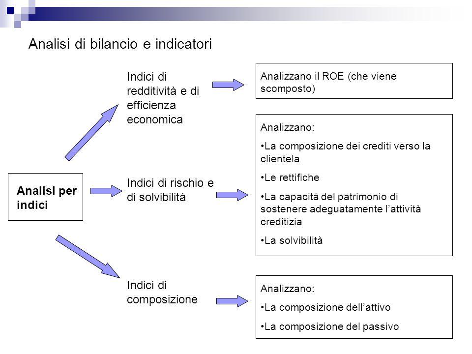 Analisi di bilancio e indicatori