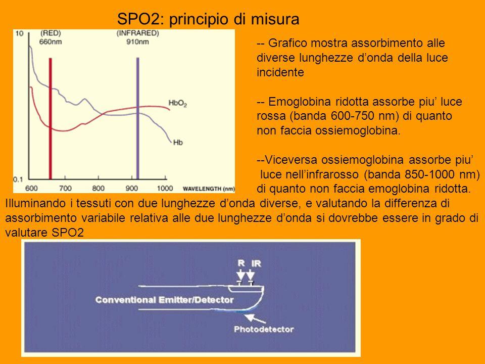 SPO2: principio di misura