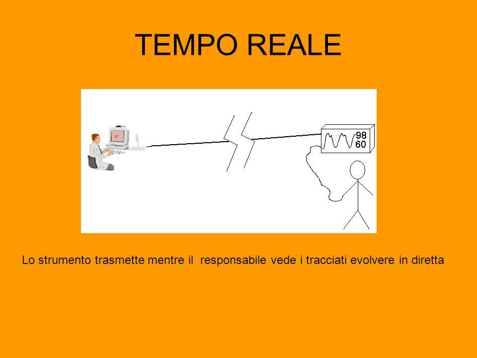 TEMPO REALE Lo strumento trasmette mentre il responsabile vede i tracciati evolvere in diretta