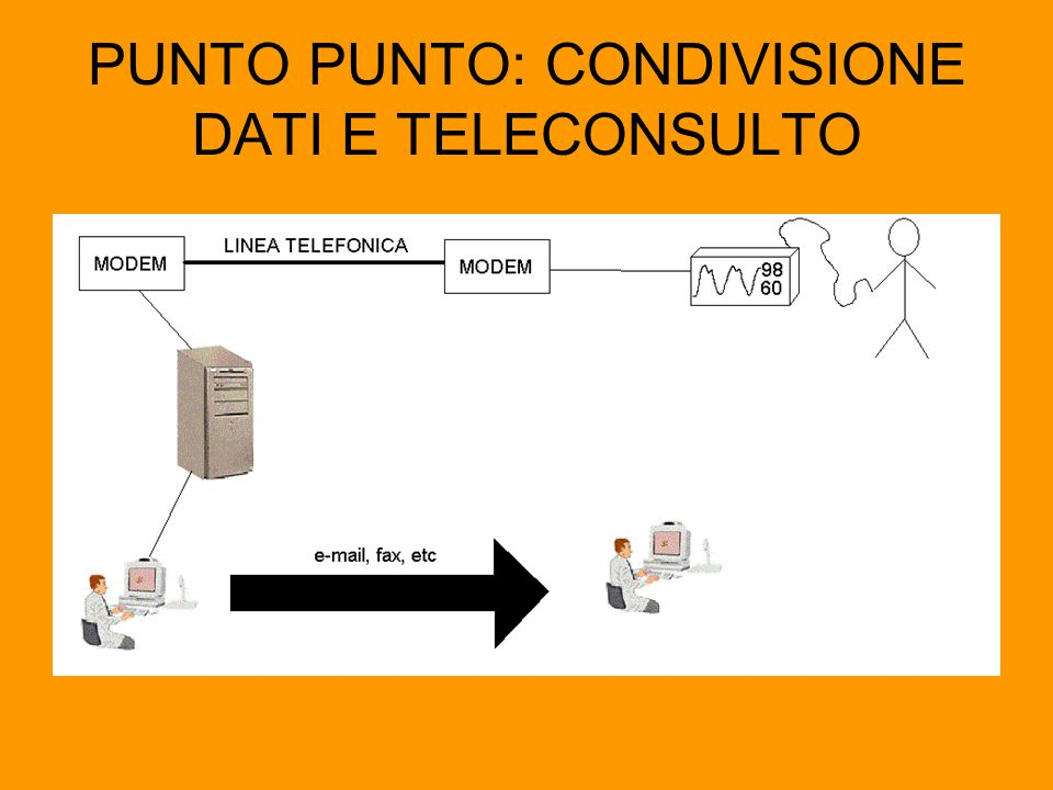 PUNTO PUNTO: CONDIVISIONE DATI E TELECONSULTO