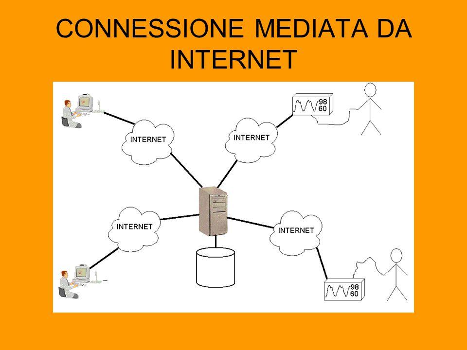 CONNESSIONE MEDIATA DA INTERNET