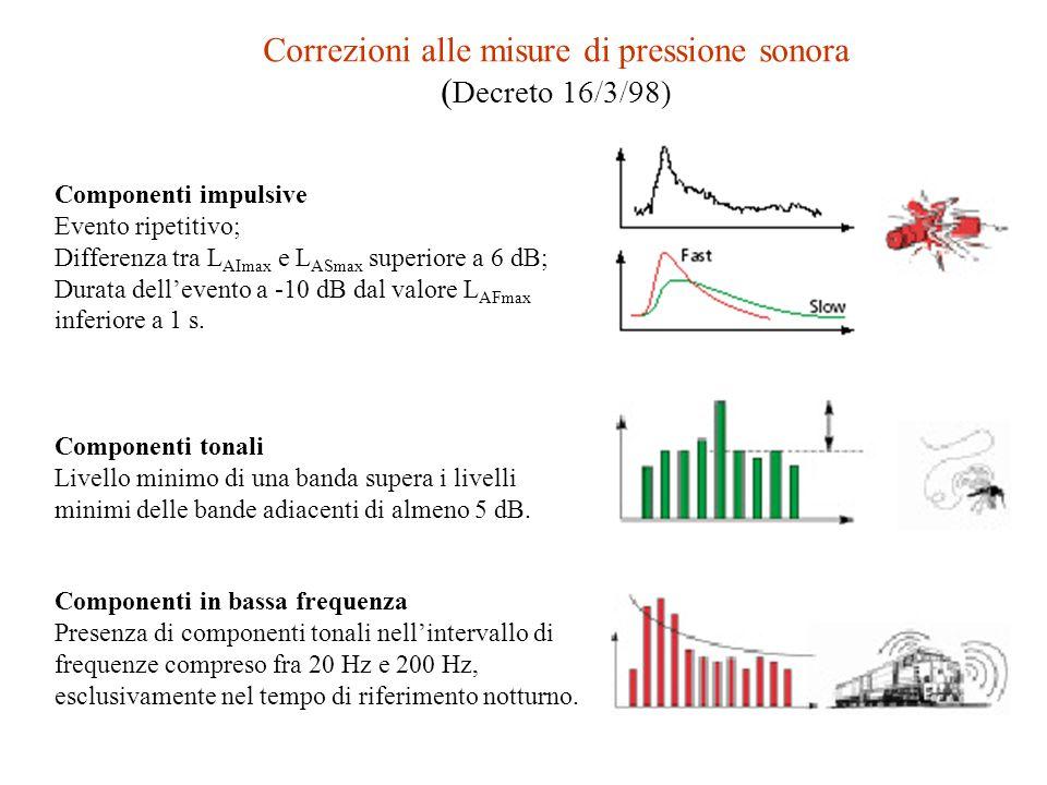 Correzioni alle misure di pressione sonora