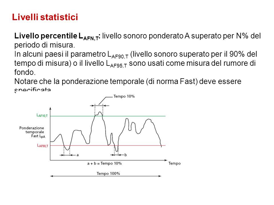 Livelli statistici Livello percentile LAFN,T: livello sonoro ponderato A superato per N% del periodo di misura.