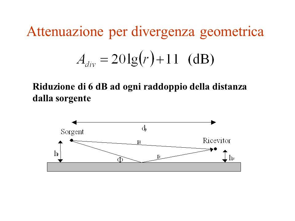 Attenuazione per divergenza geometrica