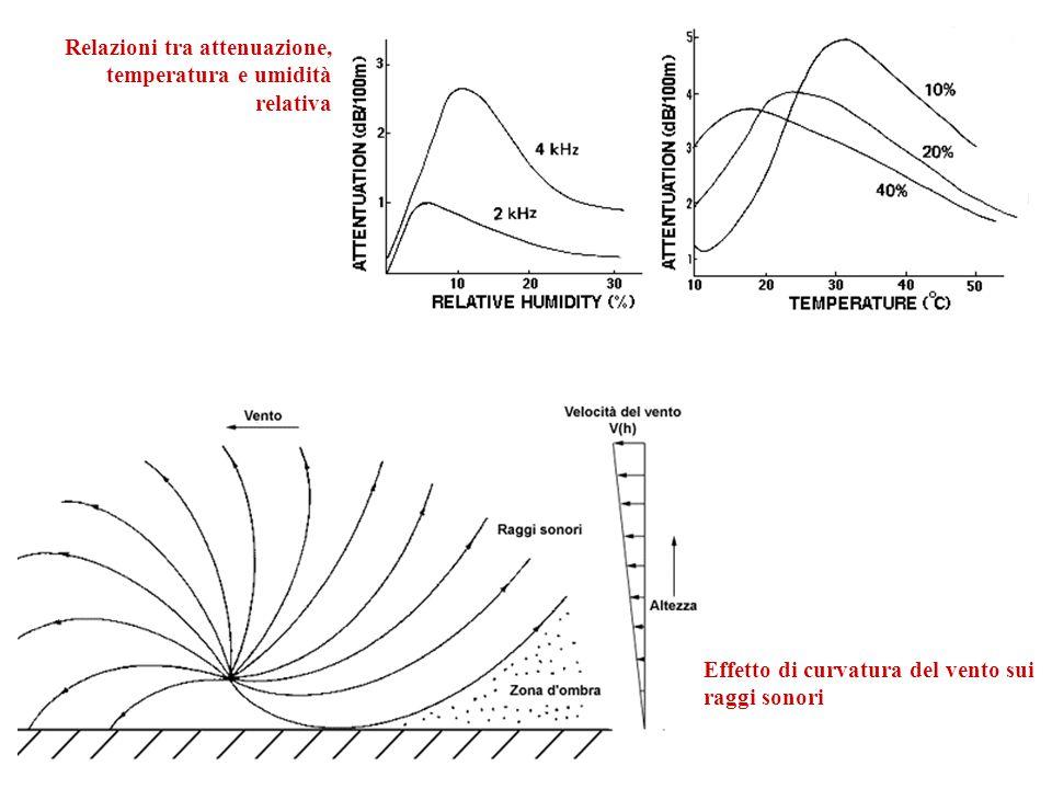 Relazioni tra attenuazione, temperatura e umidità relativa