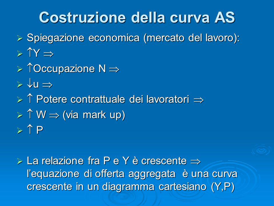 Costruzione della curva AS