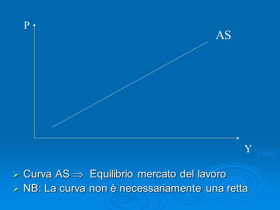 AS P Y Curva AS  Equilibrio mercato del lavoro