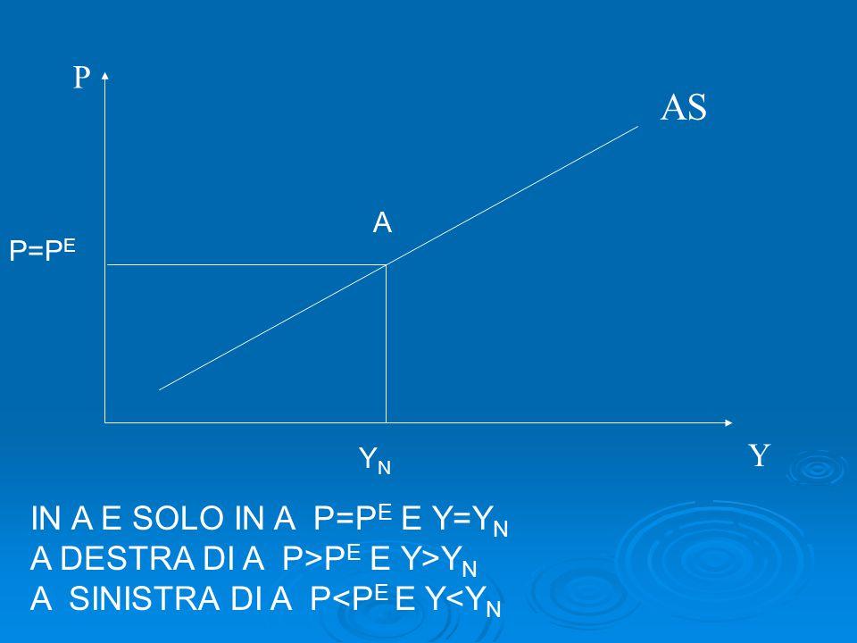 AS P Y IN A E SOLO IN A P=PE E Y=YN A DESTRA DI A P>PE E Y>YN