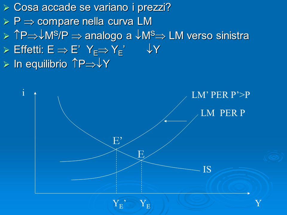 E' E Cosa accade se variano i prezzi P  compare nella curva LM