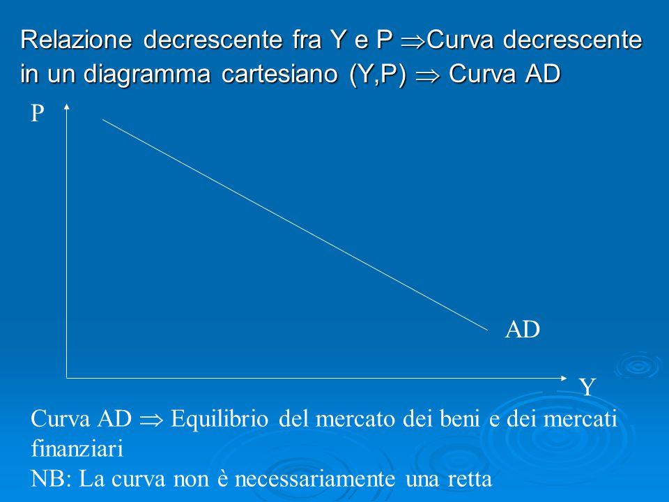 Relazione decrescente fra Y e P Curva decrescente