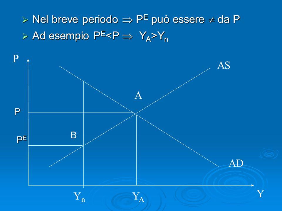 Nel breve periodo  PE può essere  da P Ad esempio PE<P  YA>Yn