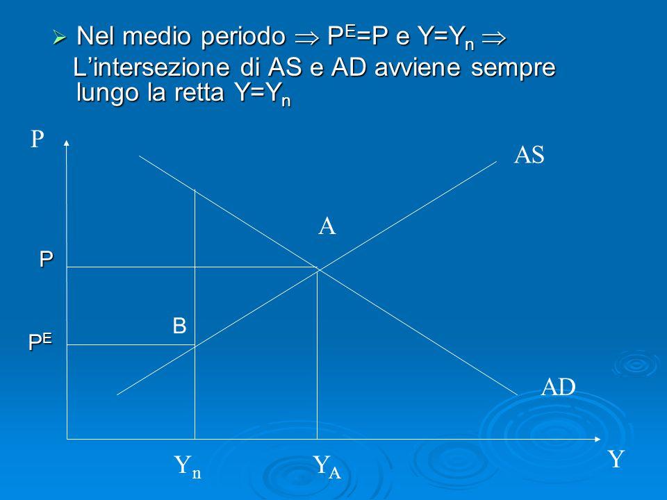 Nel medio periodo  PE=P e Y=Yn 