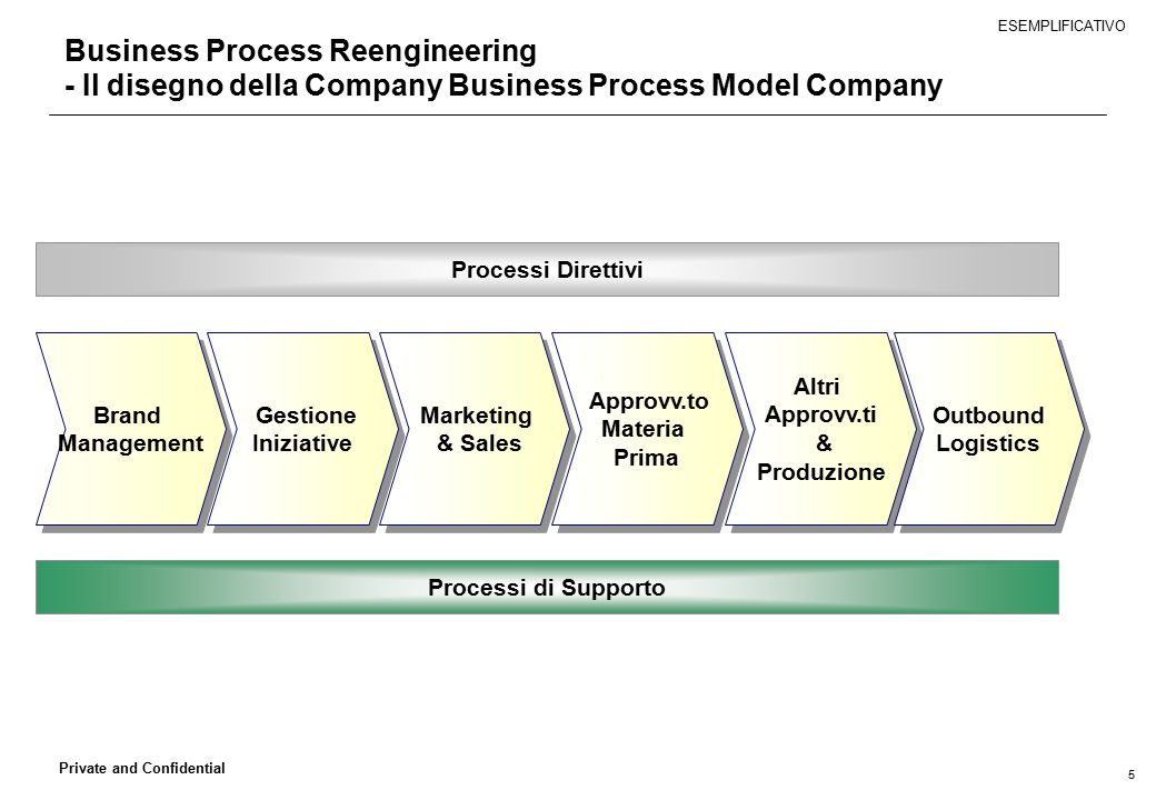 ESEMPLIFICATIVO Business Process Reengineering - Il disegno della Company Business Process Model Company.