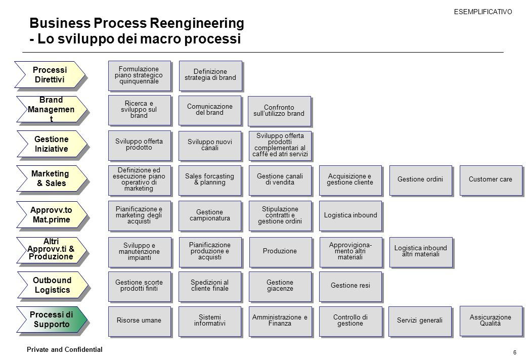 Business Process Reengineering - Lo sviluppo dei macro processi