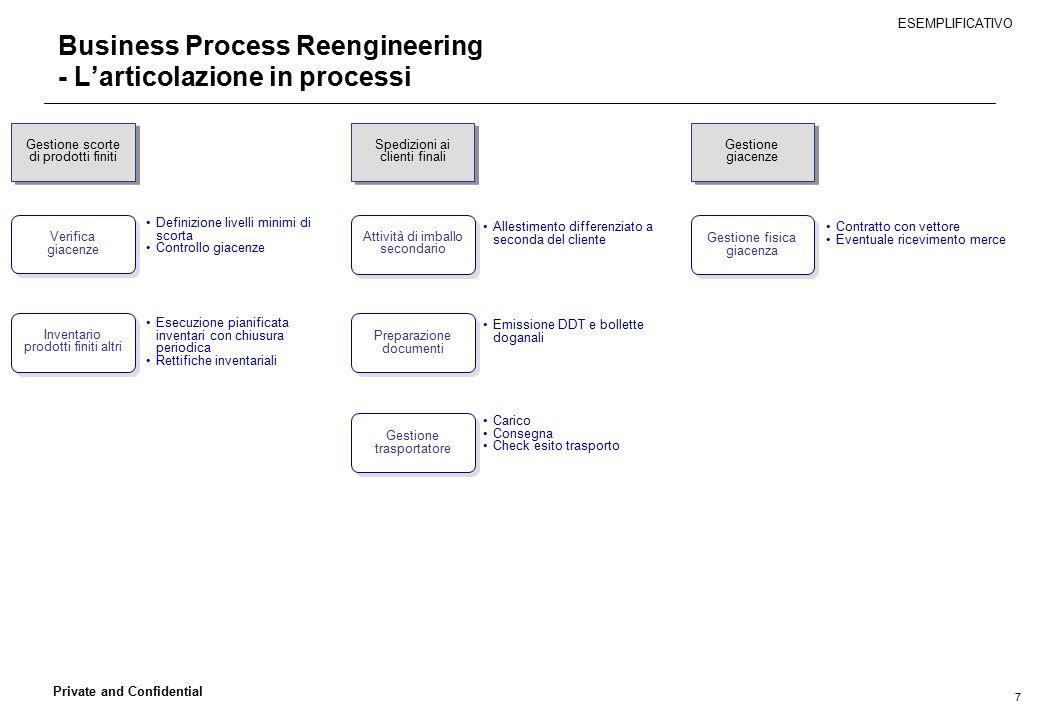 Business Process Reengineering - L'articolazione in processi