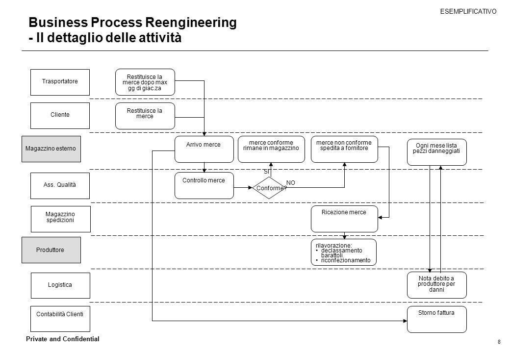 Business Process Reengineering - Il dettaglio delle attività