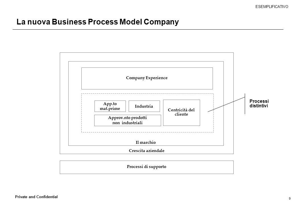 La nuova Business Process Model Company