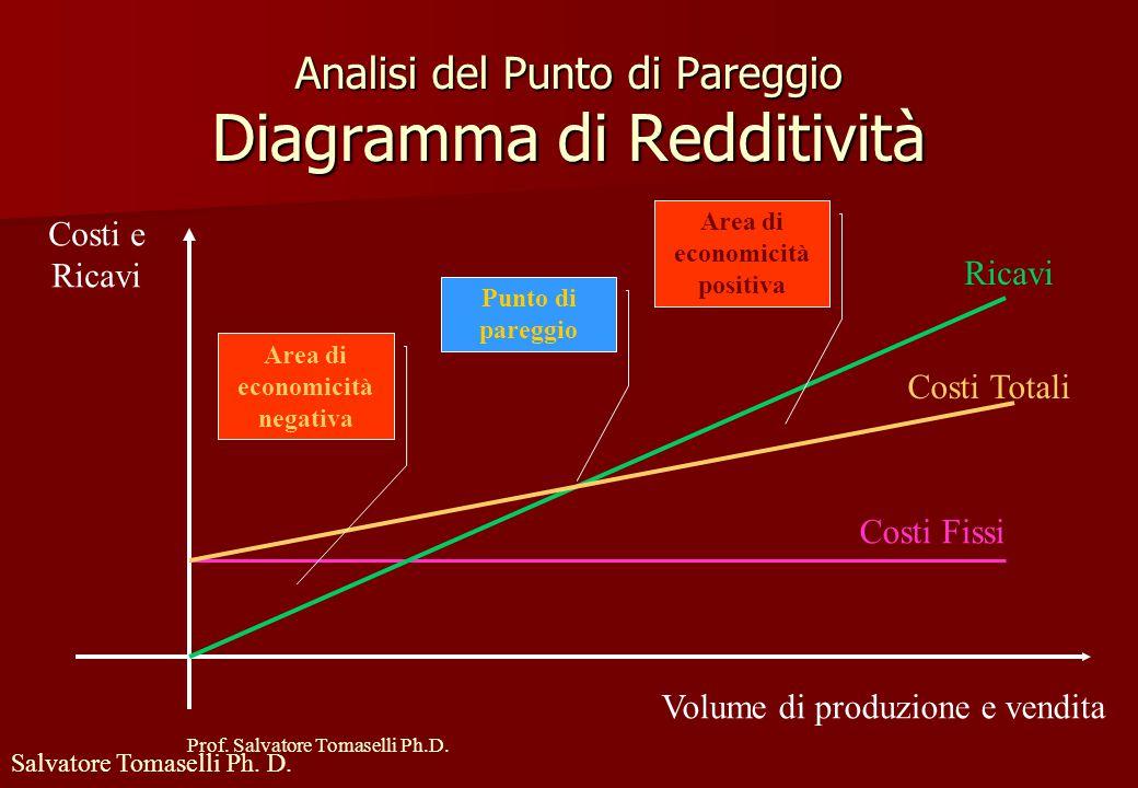 Analisi del Punto di Pareggio Diagramma di Redditività