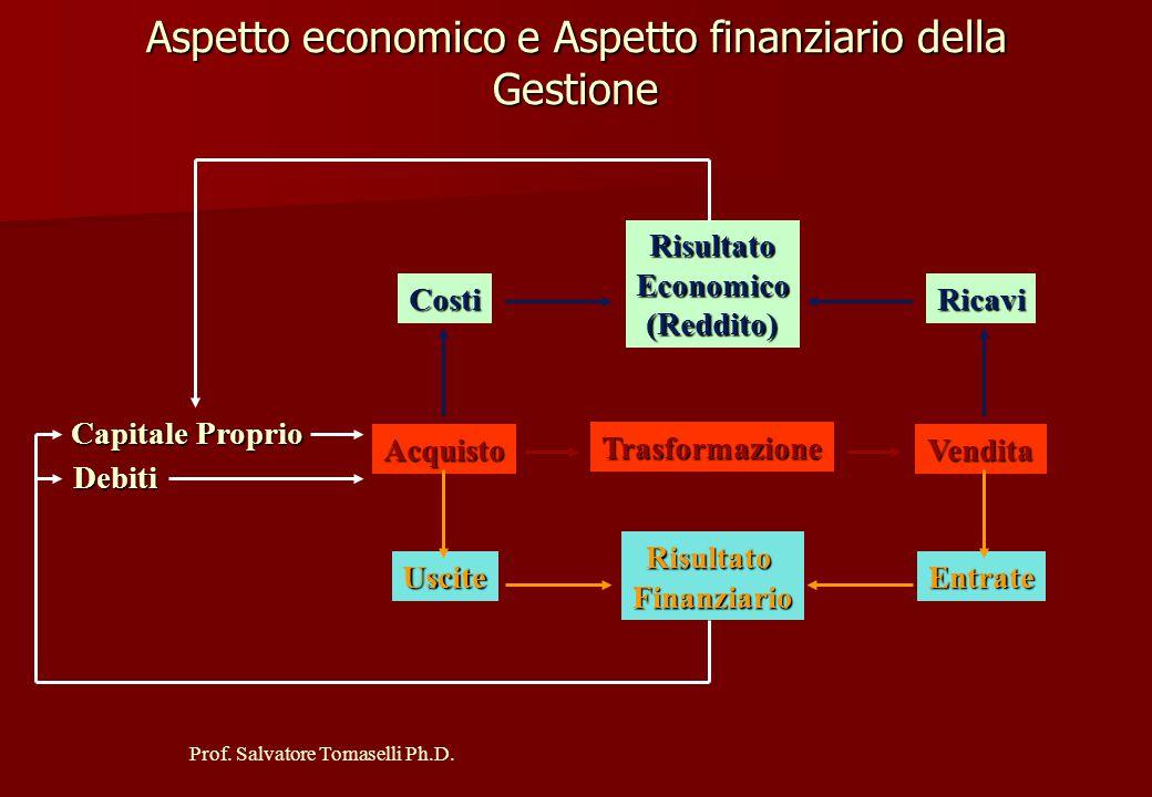 Aspetto economico e Aspetto finanziario della Gestione