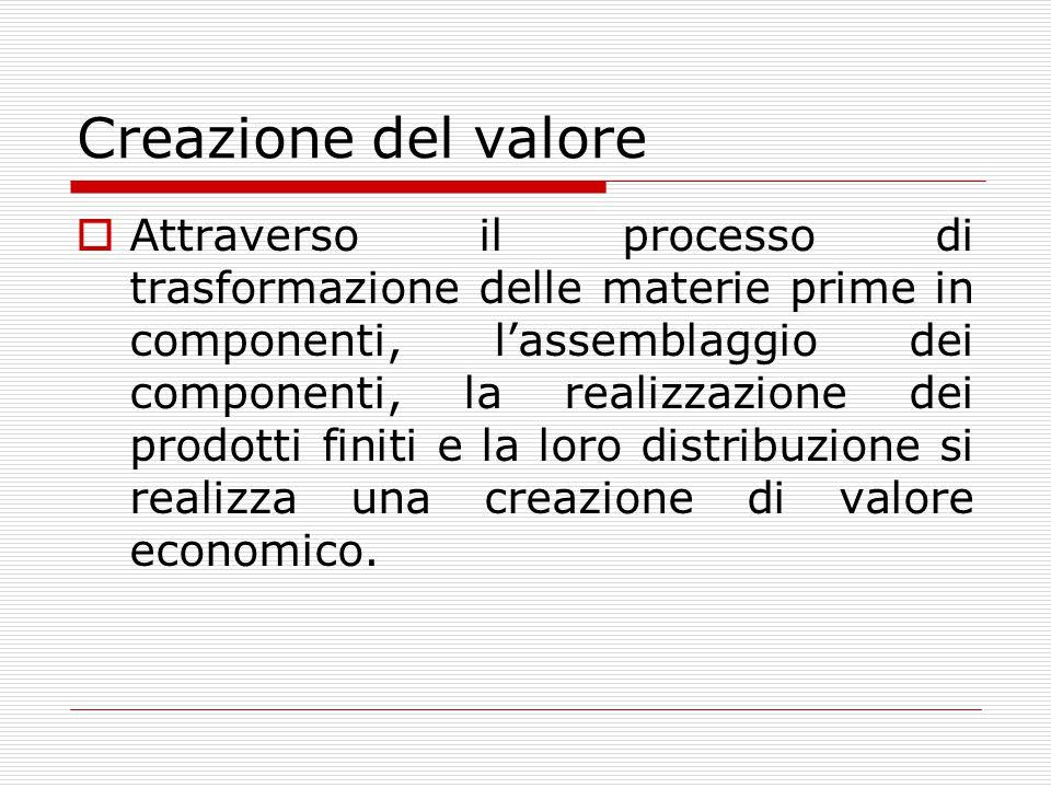 Creazione del valore